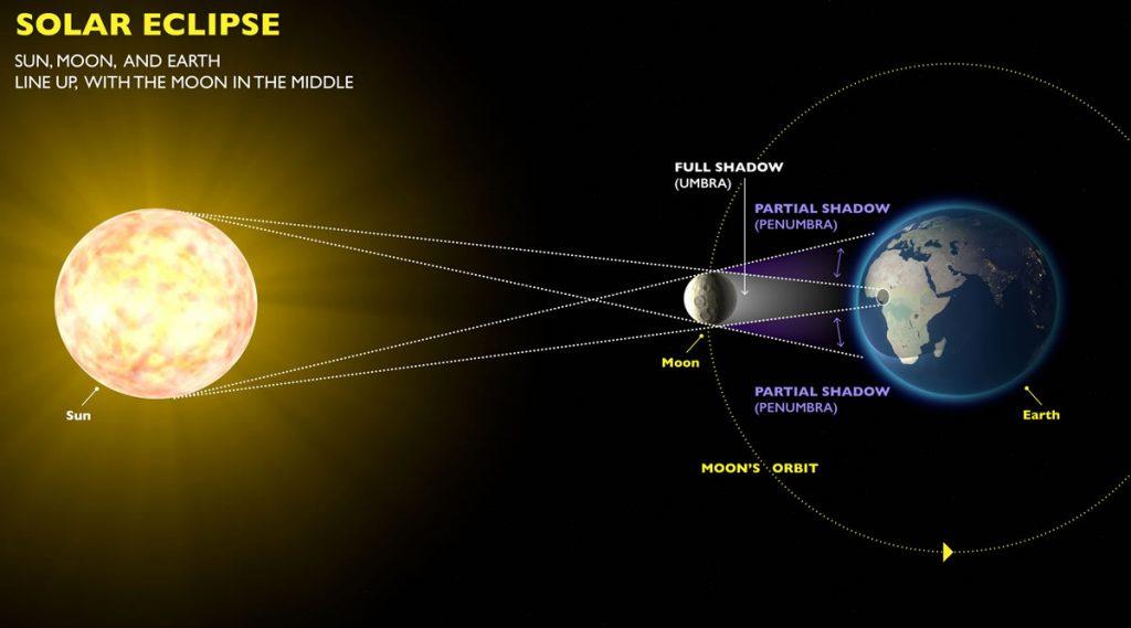 Greatest Solar Eclipse Show in Almost a Century E